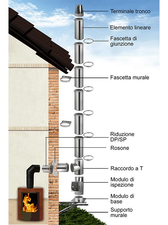 Installazione canne fumarie Bergamo Milano e Brescia